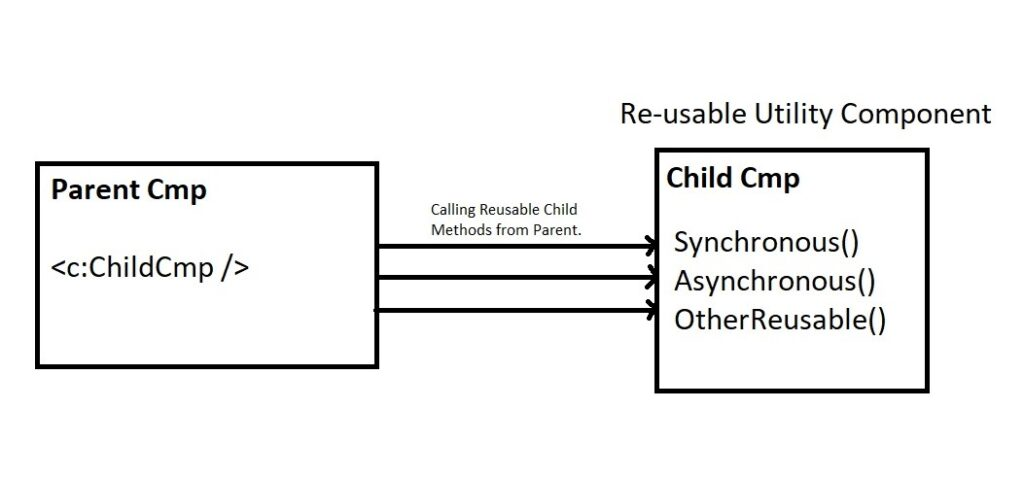 Call Method of Child from Parent in Lightning
