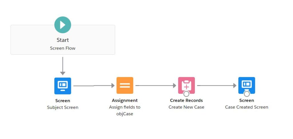 Create Record using Flow in Salesforce