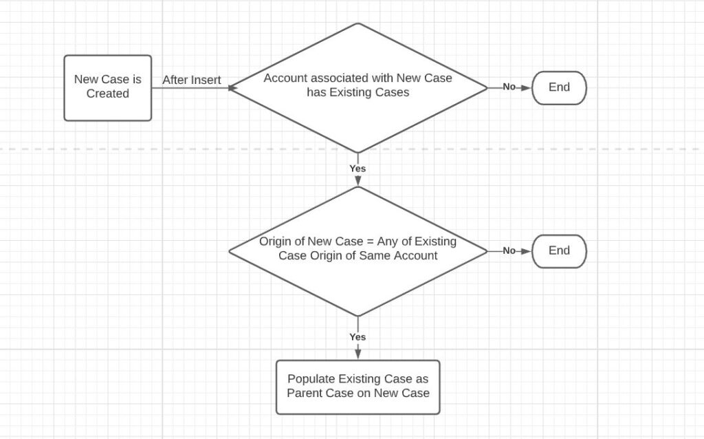 Real Time Salesforce Project Scenario: Update Parent Case on New Case